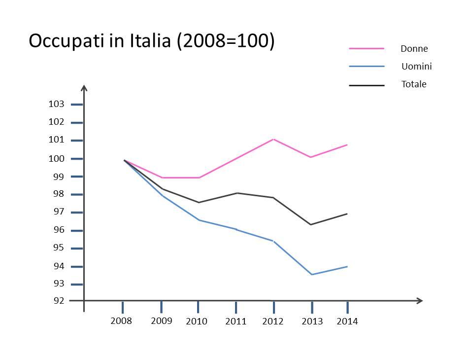 Occupati in Italia (2008=100)